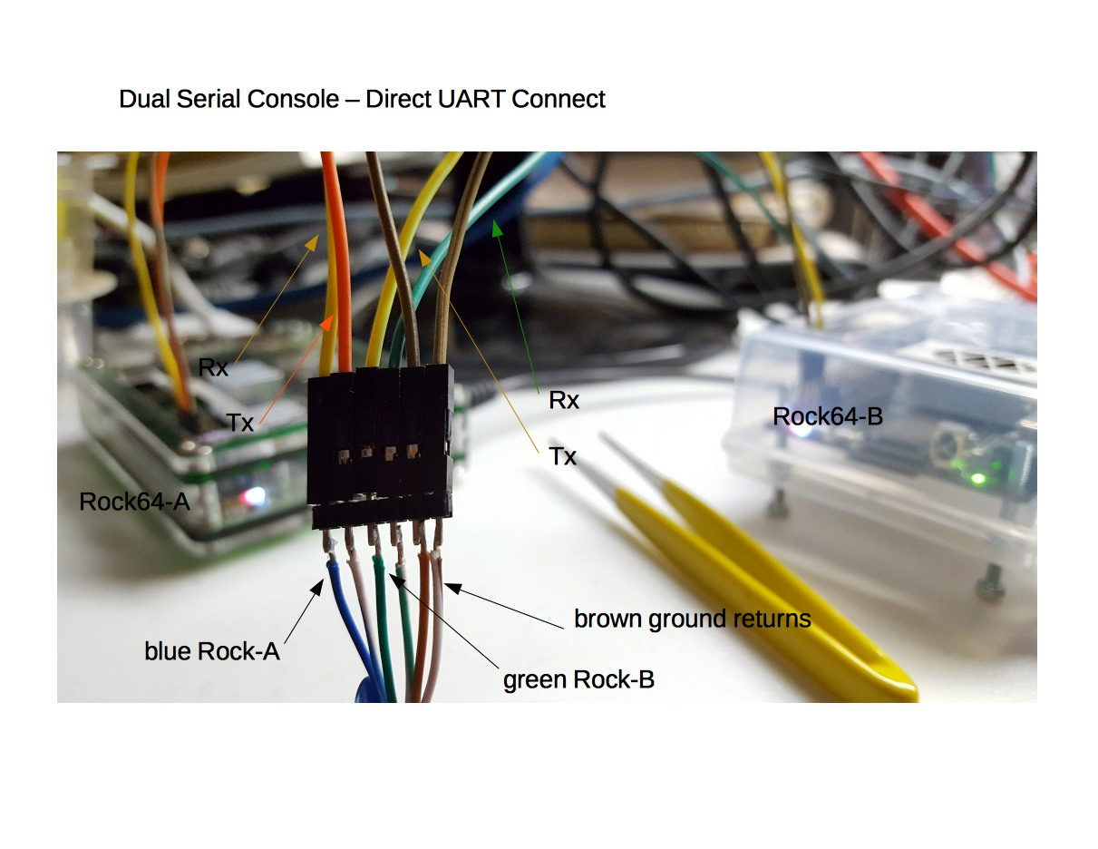 How To Setup Serial Console Cable Over The Rock64 Sbc Tx Rx Diagram Rj45 Rollover Color Code Ether Crossover In